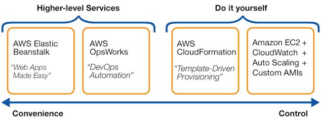 App Services Comparison Graphic