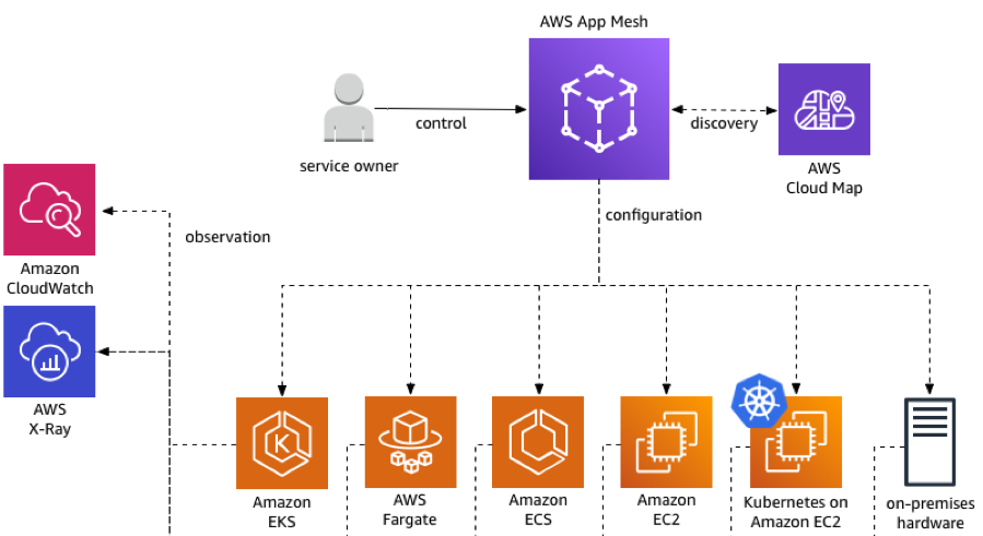 Redefining application communications with AWS App Mesh