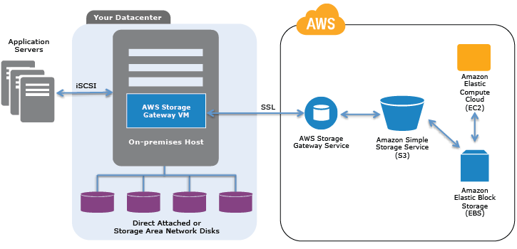 Expanding The Cloud - The Aws Storage Gateway