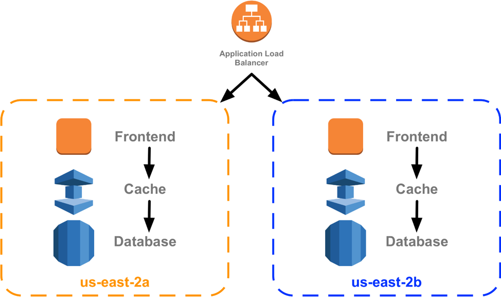 Looking back at 10 years of compartmentalization at AWS - All Things