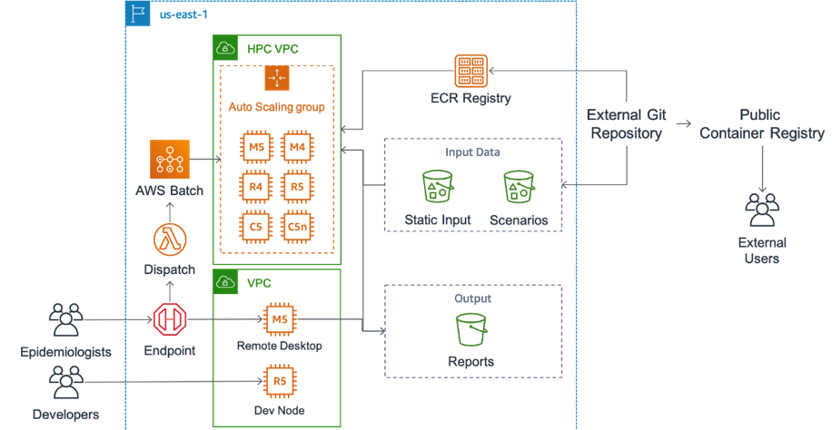 Architecture for scalable COVID scenario pipeline using AWS Batch