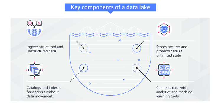 How Amazon is solving big-data challenges with data lakes