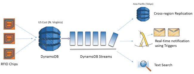 Embrace event-driven computing: Amazon expands DynamoDB with
