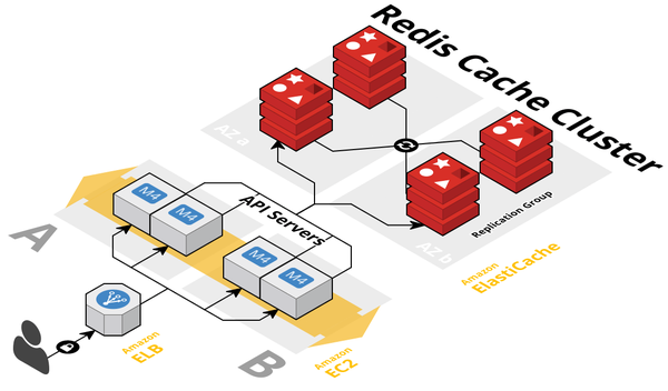 Scaling Amazon ElastiCache for Redis with Online Cluster Resizing
