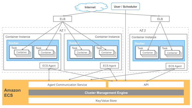 Under the Hood of Amazon EC2 Container Service - All Things