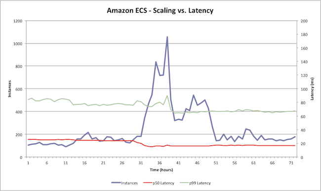 Under the Hood of Amazon EC2 Container Service
