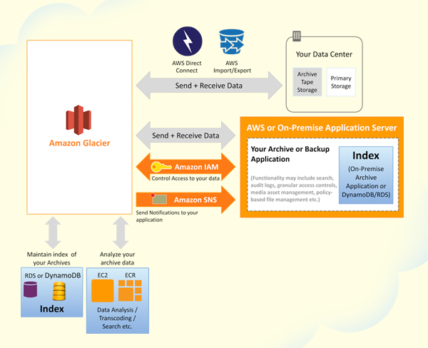 Expanding The Cloud Managing Cold Storage With Amazon  sc 1 st  Listitdallas & Aws Cold Storage - Listitdallas