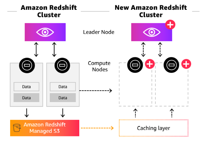 Amazon Redshift and the art of performance optimization in