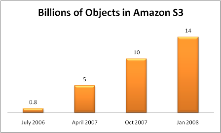 Amazon S3 Growth