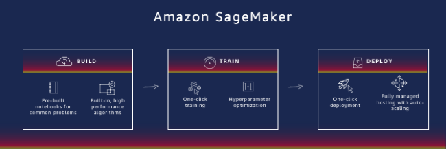 Infinitely scalable machine learning with Amazon SageMaker - All Things Distributed