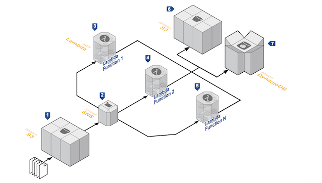Serverless Reference Architectures with AWS Lambda - All Things