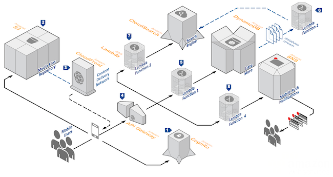 Serverless Reference Architectures With Aws Lambda All Things