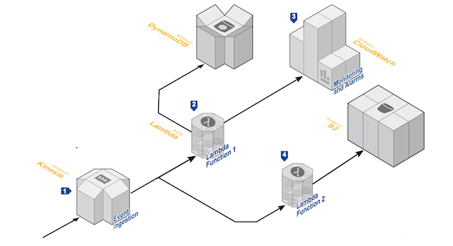 Serverless Reference Architectures with AWS Lambda - All